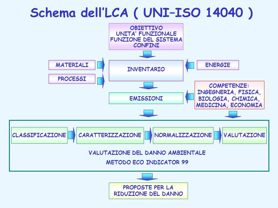 Schema dell'LCA ( UNI–ISO 14040 )