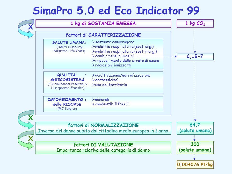 SimaPro 5.0 ed Eco Indicator 99
