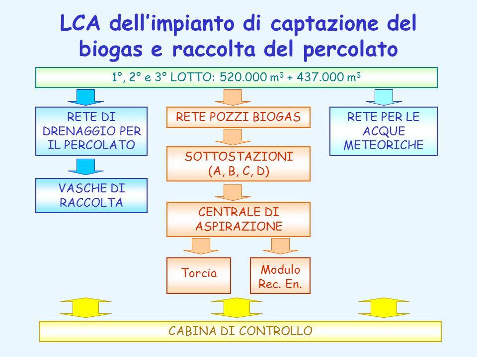 LCA dell'impianto di captazione del biogas e raccolta del percolato