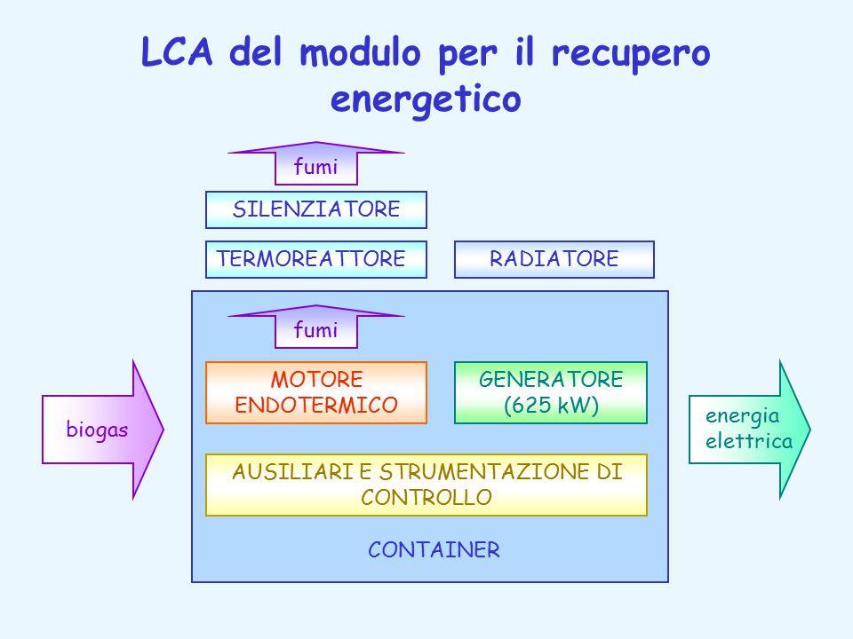 LCA del modulo per il recupero energetico