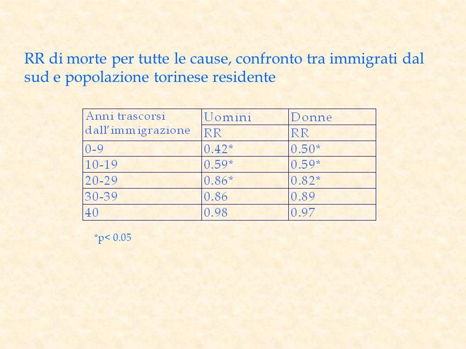 RR di morte per tutte le cause, confronto tra immigrati dal sud e popolazione torinese residente