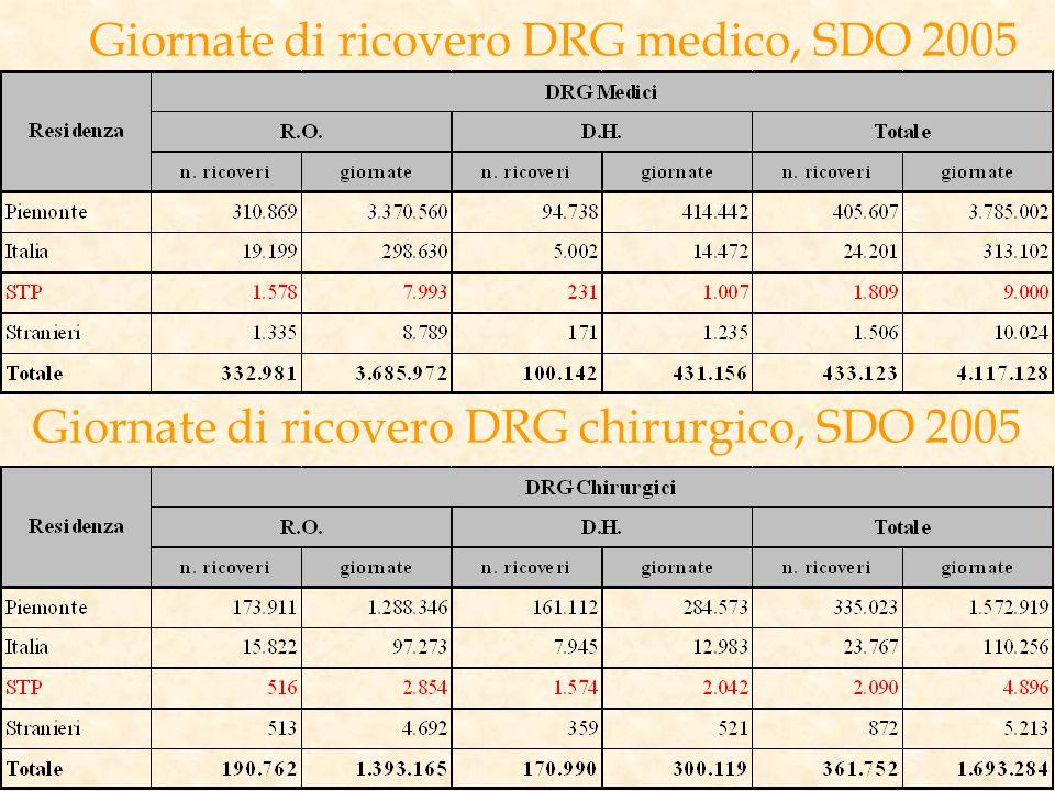 Giornate di ricovero DRG medico, SDO 2005