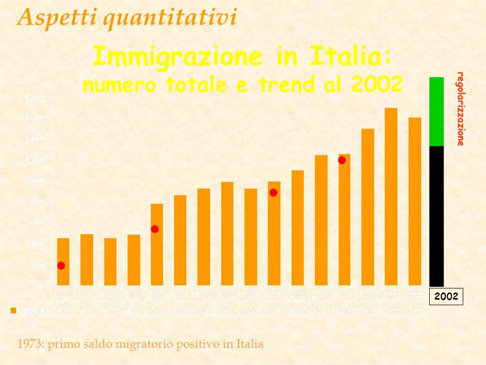 Immigrazione in Italia: numero totale e trend al 2002