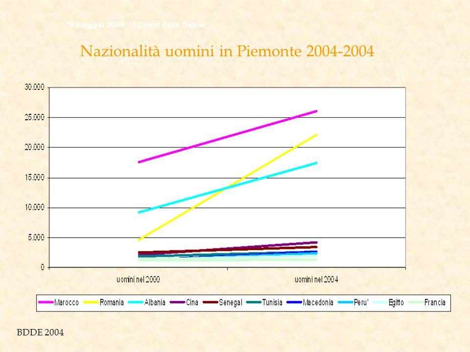 Nazionalità uomini in Piemonte 2004-2004