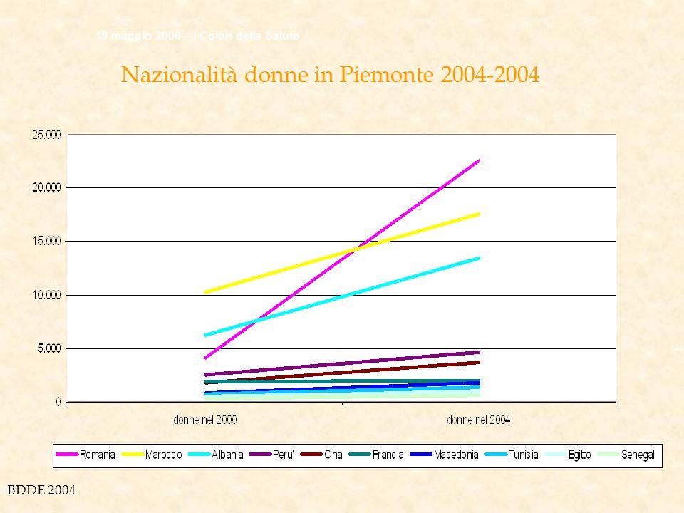Nazionalità donne in Piemonte 2004-2004