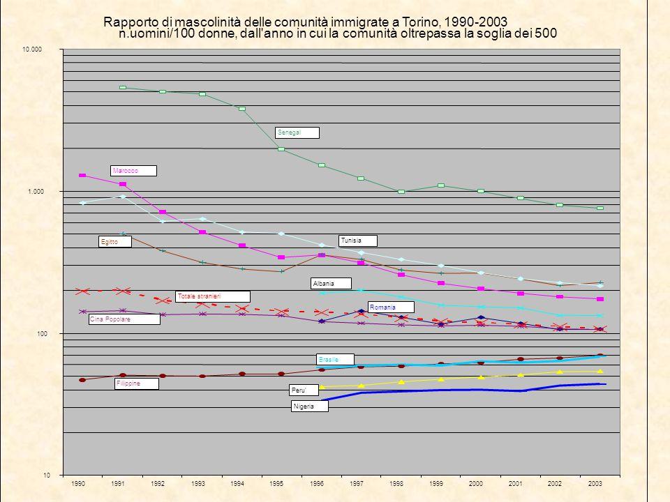 Rapporto di mascolinità delle comunità immigrate a Torino, 1990-2003