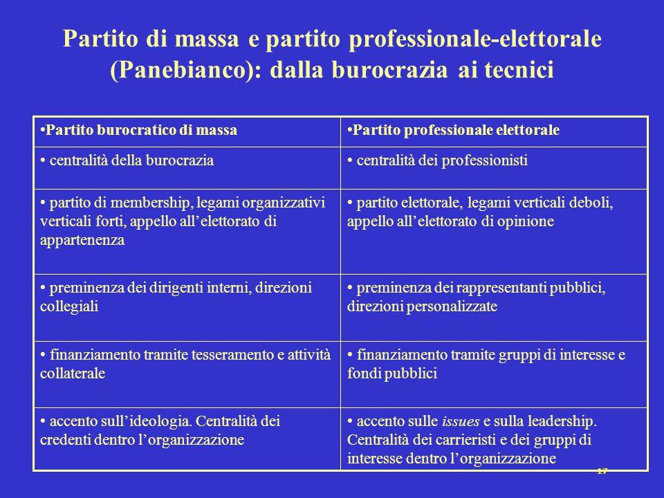 Partito di massa e partito professionale-elettorale (Panebianco): dalla burocrazia ai tecnici
