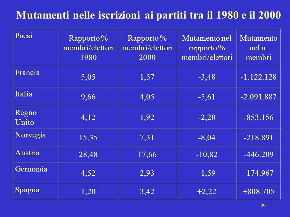 Mutamenti nelle iscrizioni ai partiti tra il 1980 e il 2000