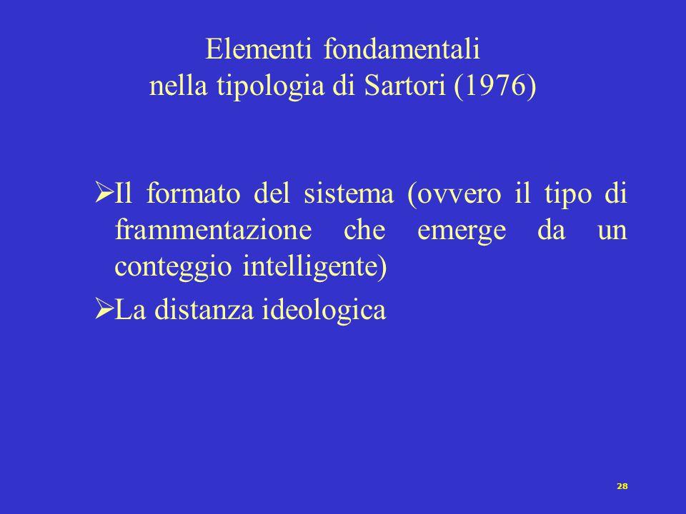 Elementi fondamentali nella tipologia di Sartori (1976)