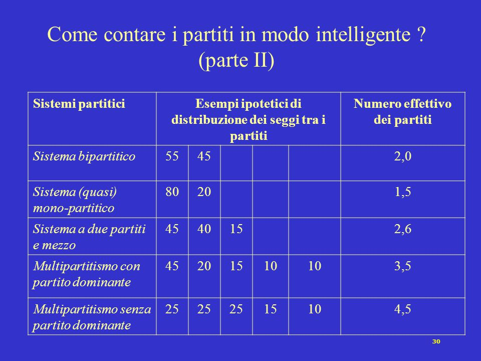 Come contare i partiti in modo intelligente (parte II)