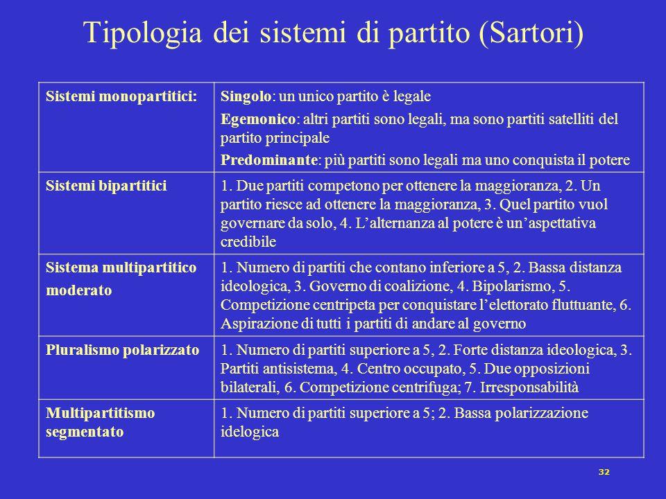 Tipologia dei sistemi di partito (Sartori)