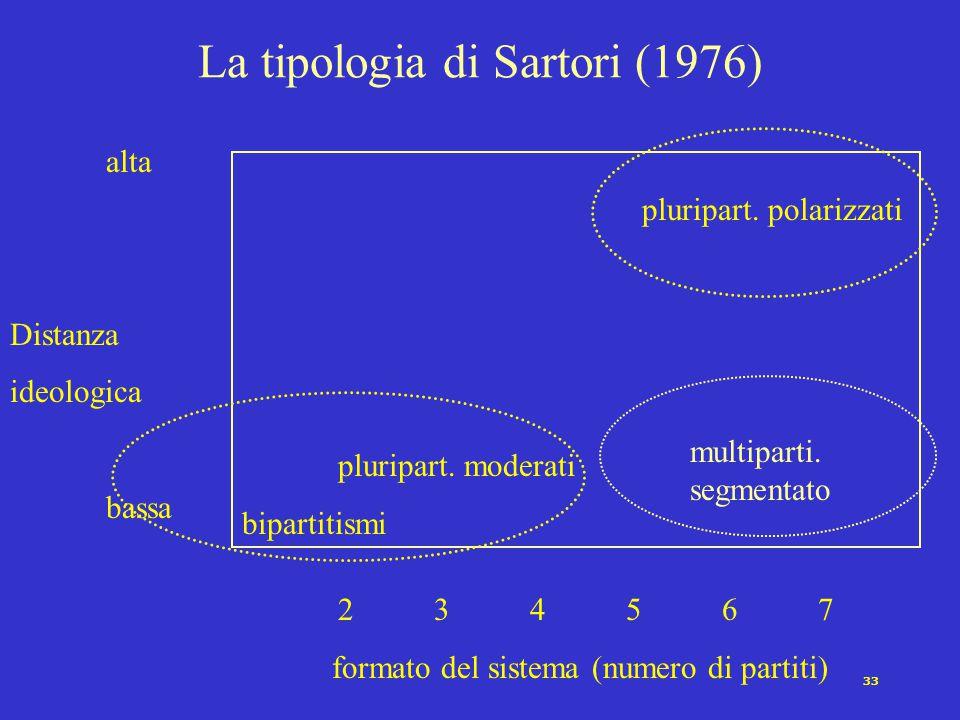La tipologia di Sartori (1976)