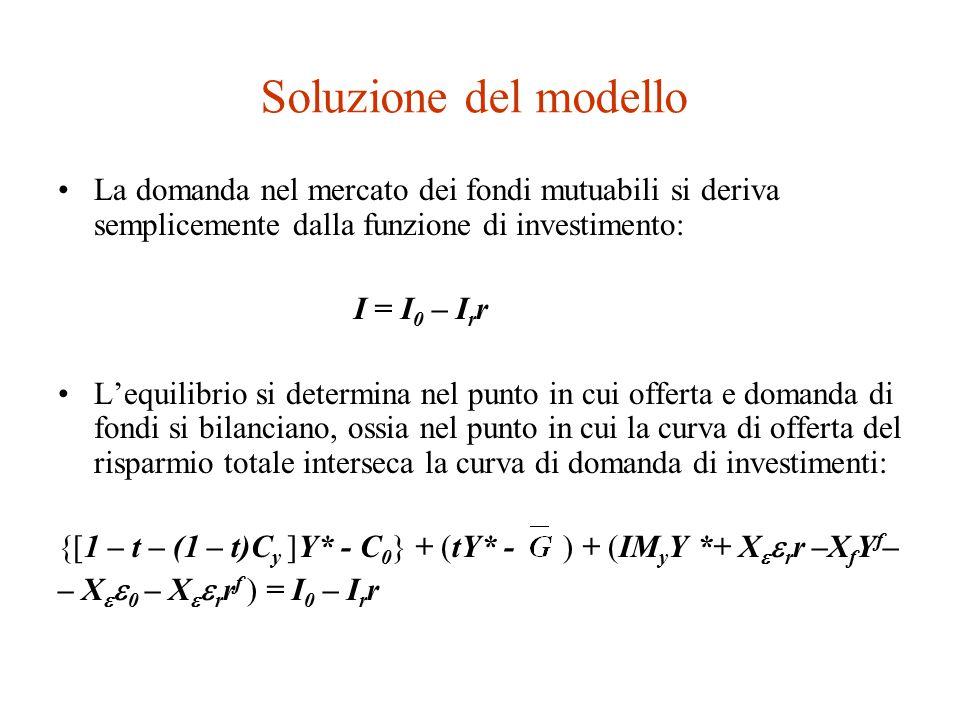 Soluzione del modello La domanda nel mercato dei fondi mutuabili si deriva semplicemente dalla funzione di investimento: