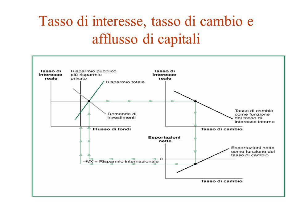 Tasso di interesse, tasso di cambio e afflusso di capitali