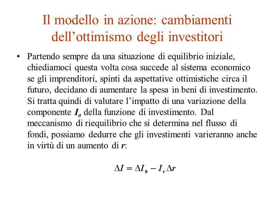 Il modello in azione: cambiamenti dell'ottimismo degli investitori