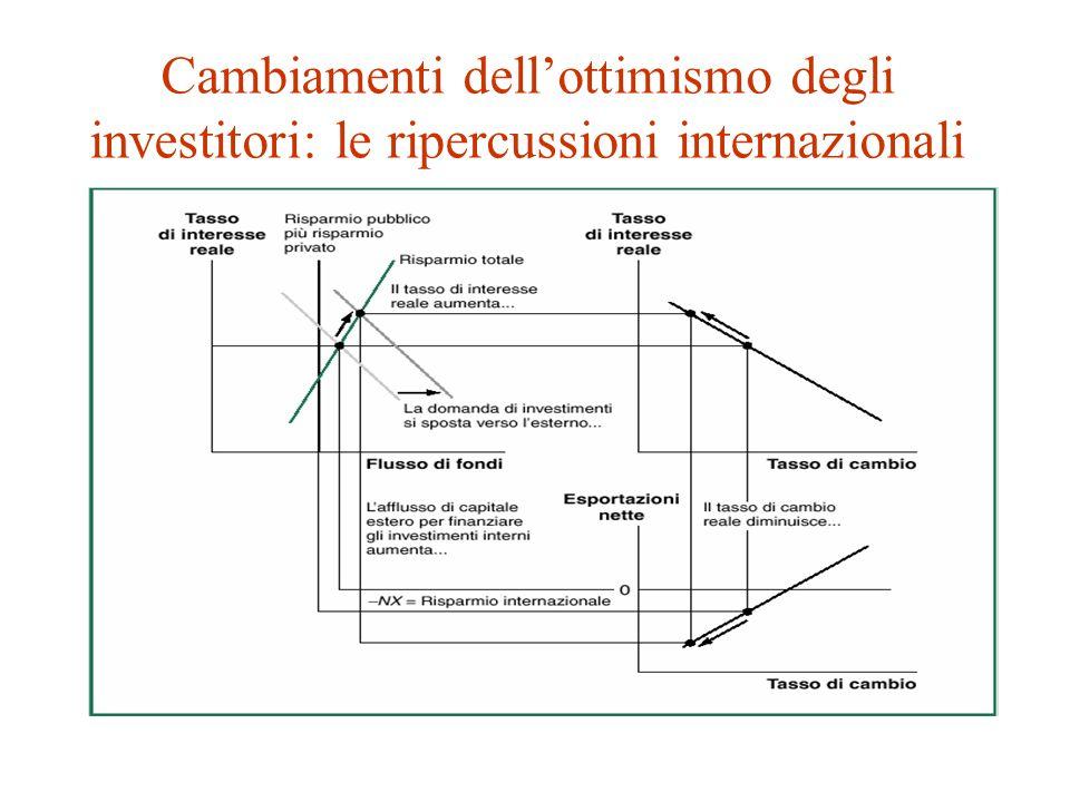 Cambiamenti dell'ottimismo degli investitori: le ripercussioni internazionali