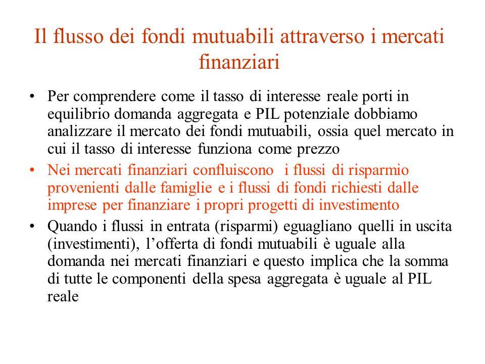 Il flusso dei fondi mutuabili attraverso i mercati finanziari