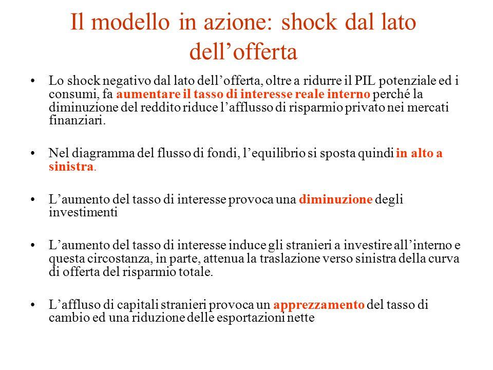 Il modello in azione: shock dal lato dell'offerta
