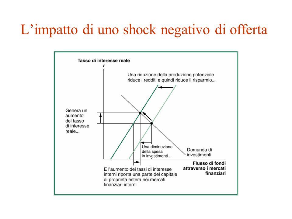 L'impatto di uno shock negativo di offerta