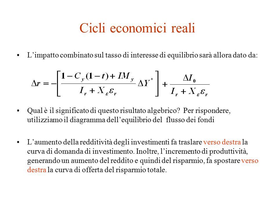 Cicli economici reali L'impatto combinato sul tasso di interesse di equilibrio sarà allora dato da: