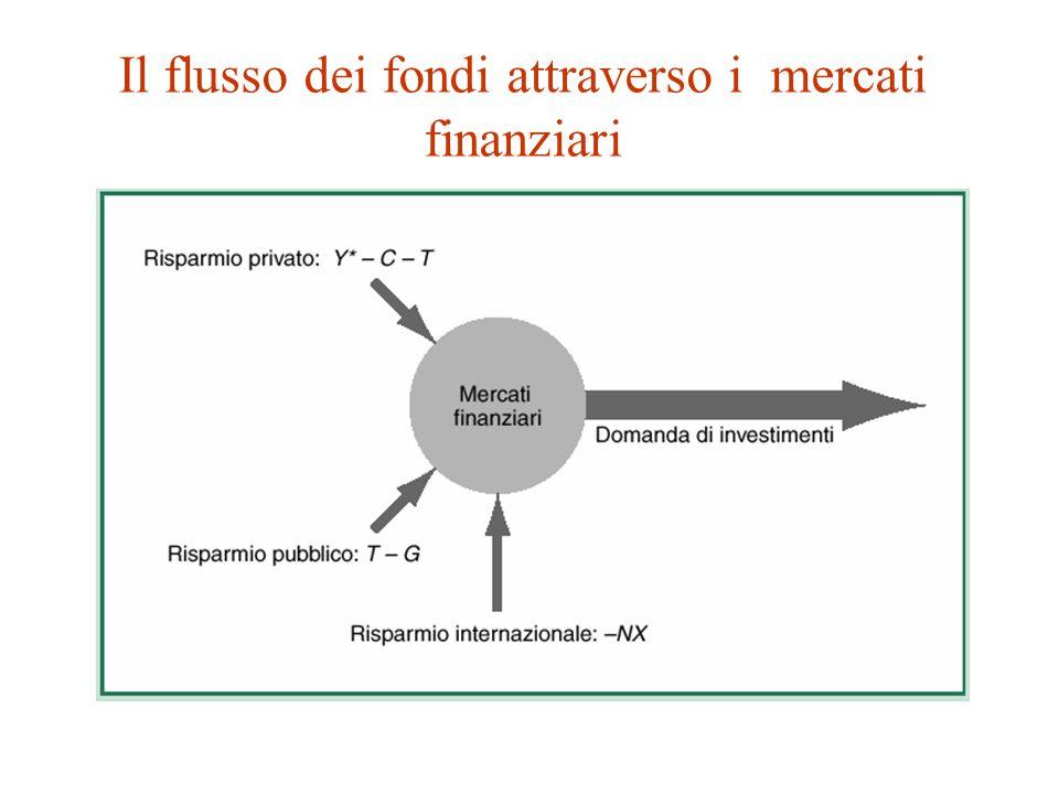 Il flusso dei fondi attraverso i mercati finanziari