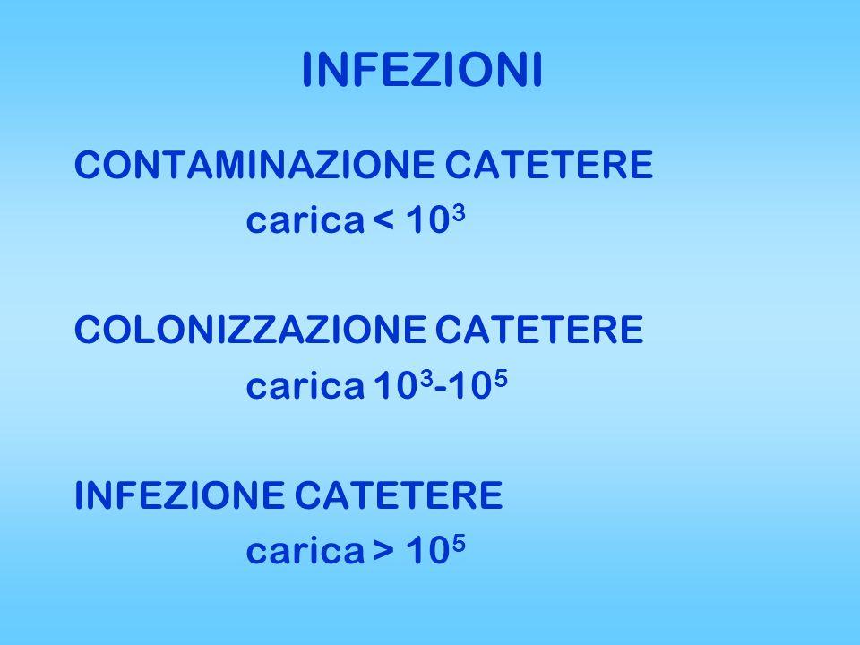 INFEZIONI CONTAMINAZIONE CATETERE carica < 103 COLONIZZAZIONE CATETERE carica 103-105 INFEZIONE CATETERE carica > 105