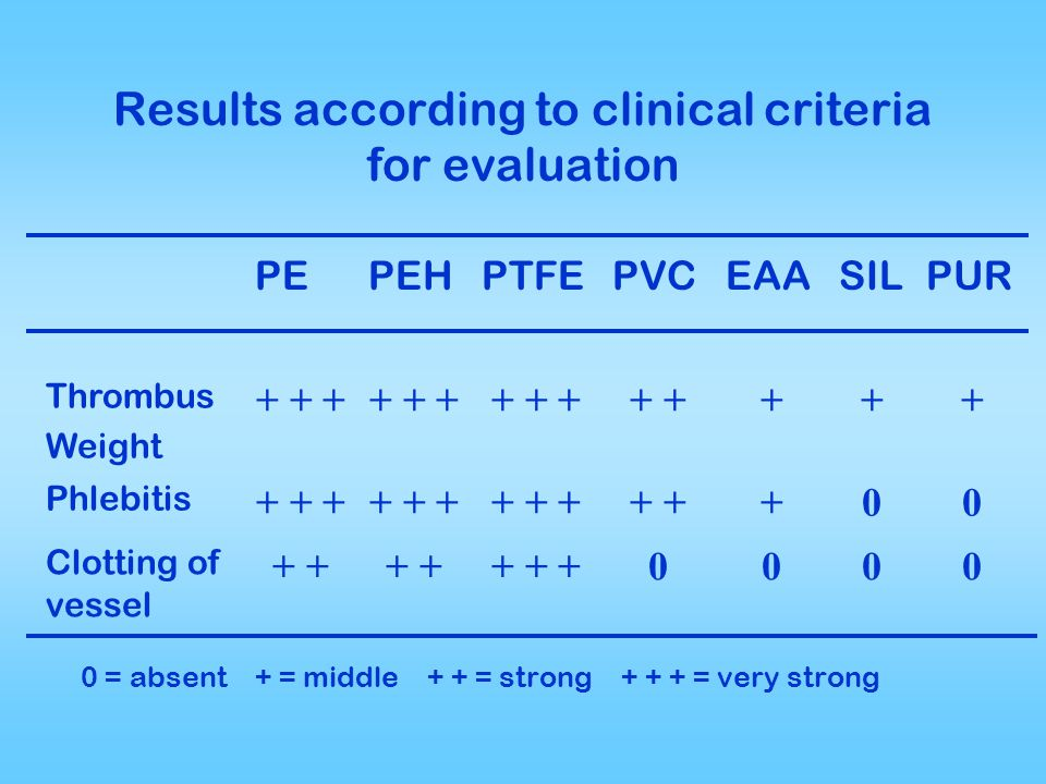 Results according to clinical criteria for evaluation