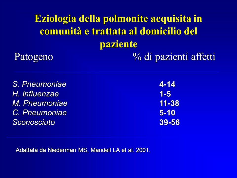 Patogeno % di pazienti affetti