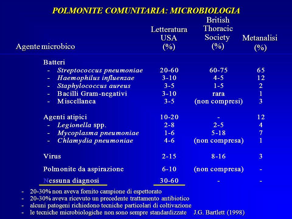 POLMONITE COMUNITARIA: MICROBIOLOGIA