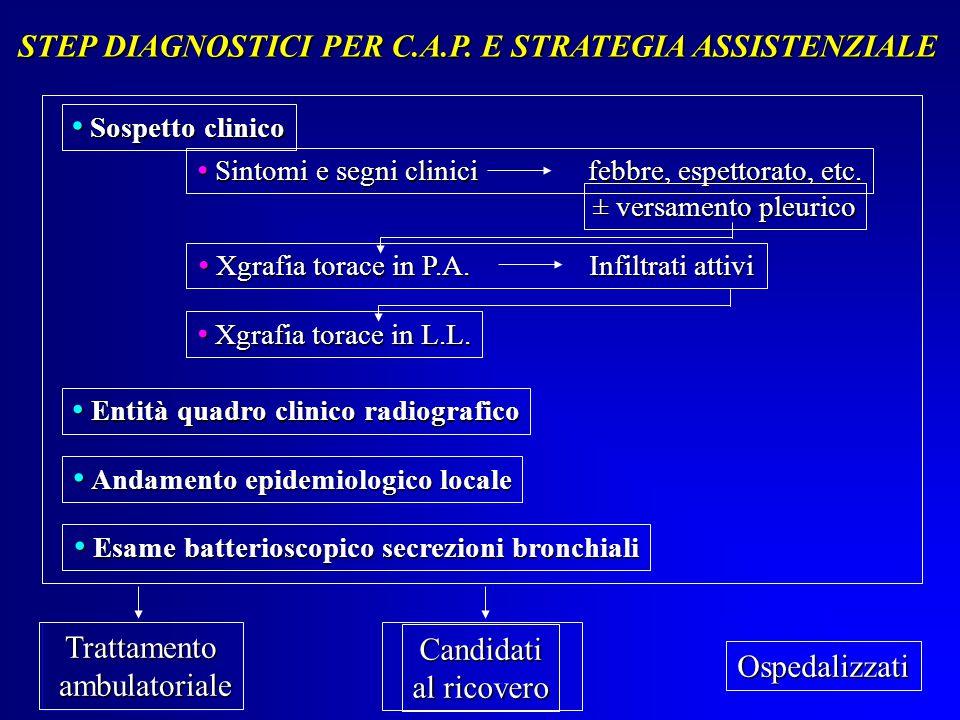 STEP DIAGNOSTICI PER C.A.P. E STRATEGIA ASSISTENZIALE