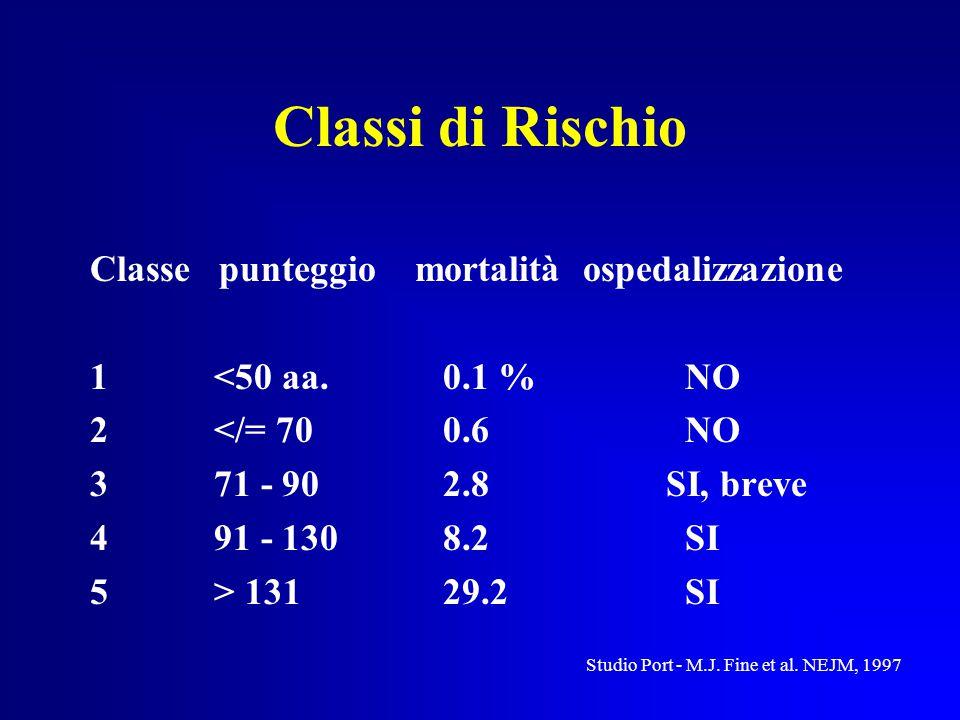 Classi di Rischio Classe punteggio mortalità ospedalizzazione