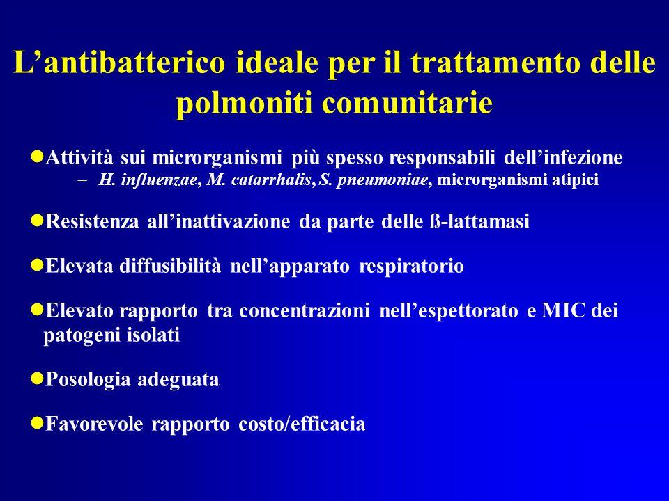 L'antibatterico ideale per il trattamento delle polmoniti comunitarie