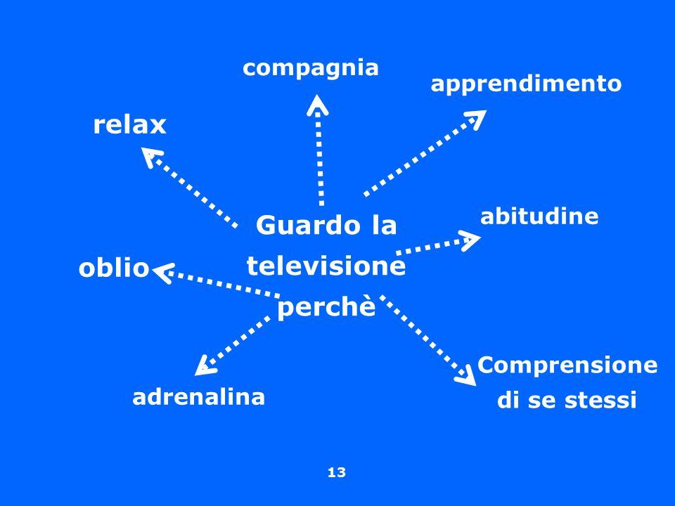 Guardo la televisione perchè Comprensione di se stessi