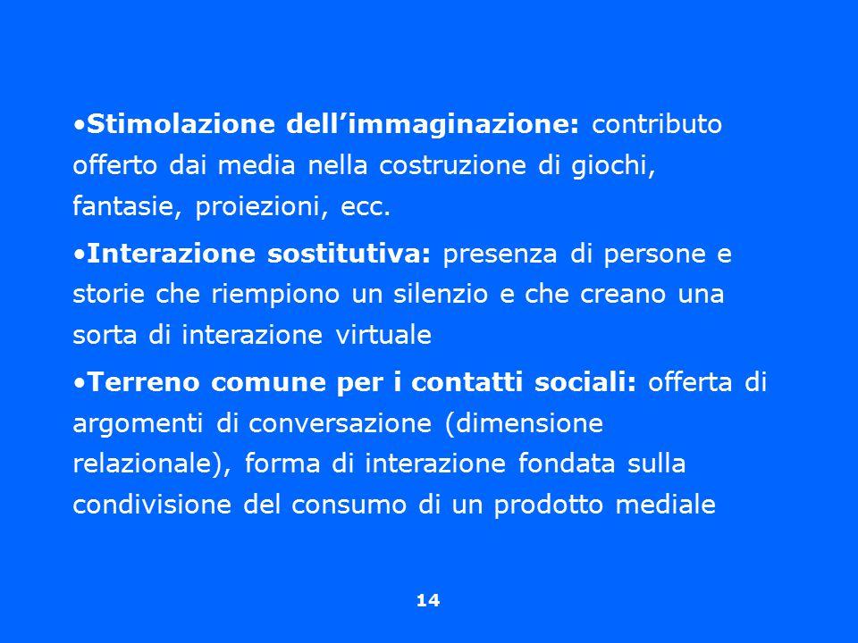 Stimolazione dell'immaginazione: contributo offerto dai media nella costruzione di giochi, fantasie, proiezioni, ecc.
