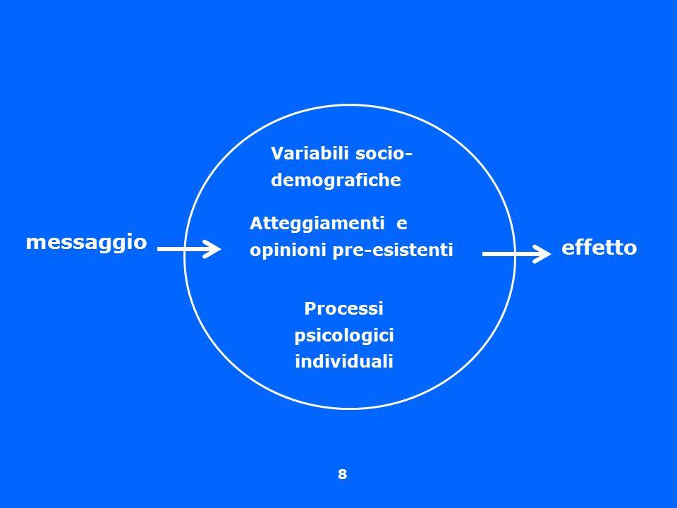 Processi psicologici individuali