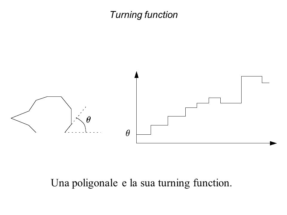 Una poligonale e la sua turning function.