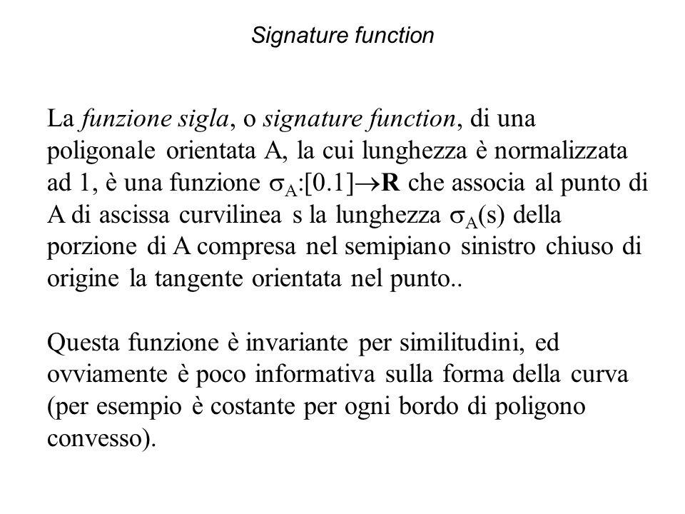 Signature function