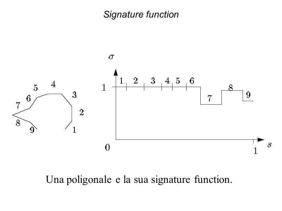 Una poligonale e la sua signature function.