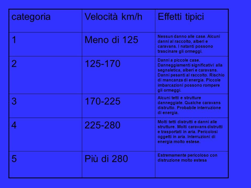 categoria Velocità km/h Effetti tipici 1 Meno di 125 2 125-170 3
