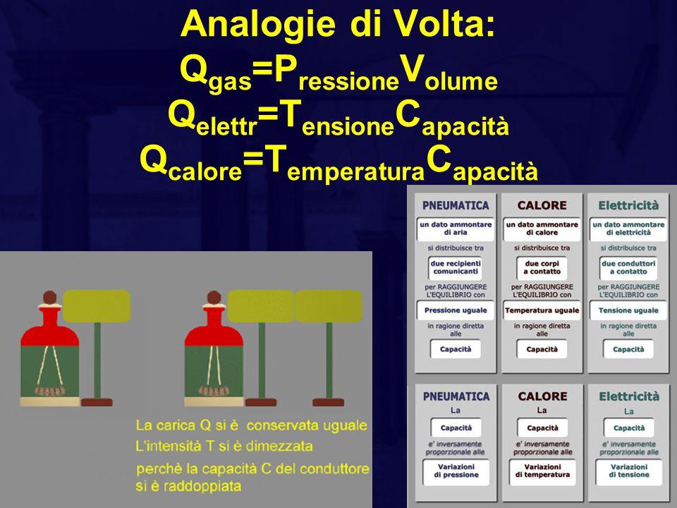 Analogie di Volta: Qgas=PressioneVolume Qelettr=TensioneCapacità Qcalore=TemperaturaCapacità