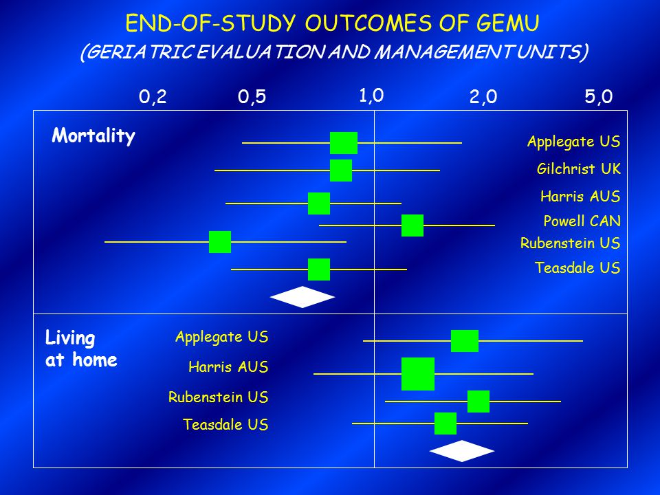 END-OF-STUDY OUTCOMES OF GEMU