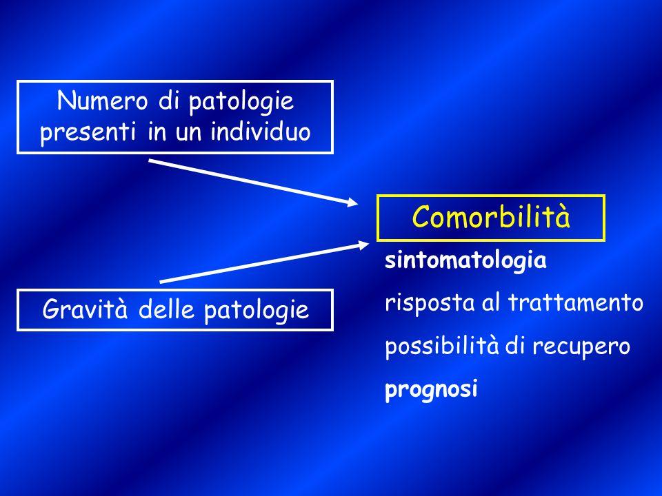 Comorbilità Numero di patologie presenti in un individuo