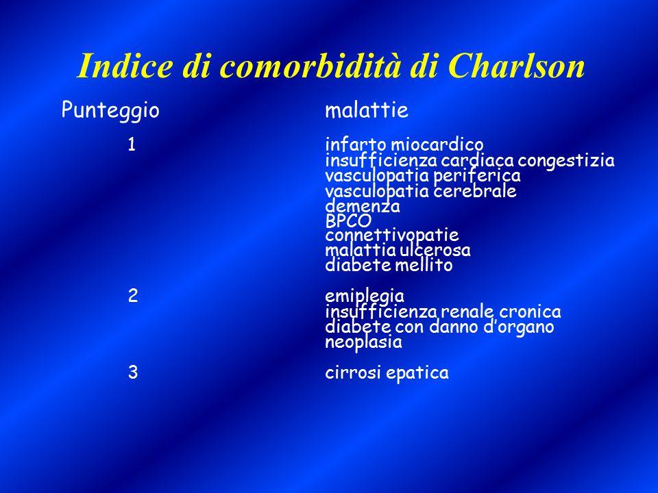 Indice di comorbidità di Charlson