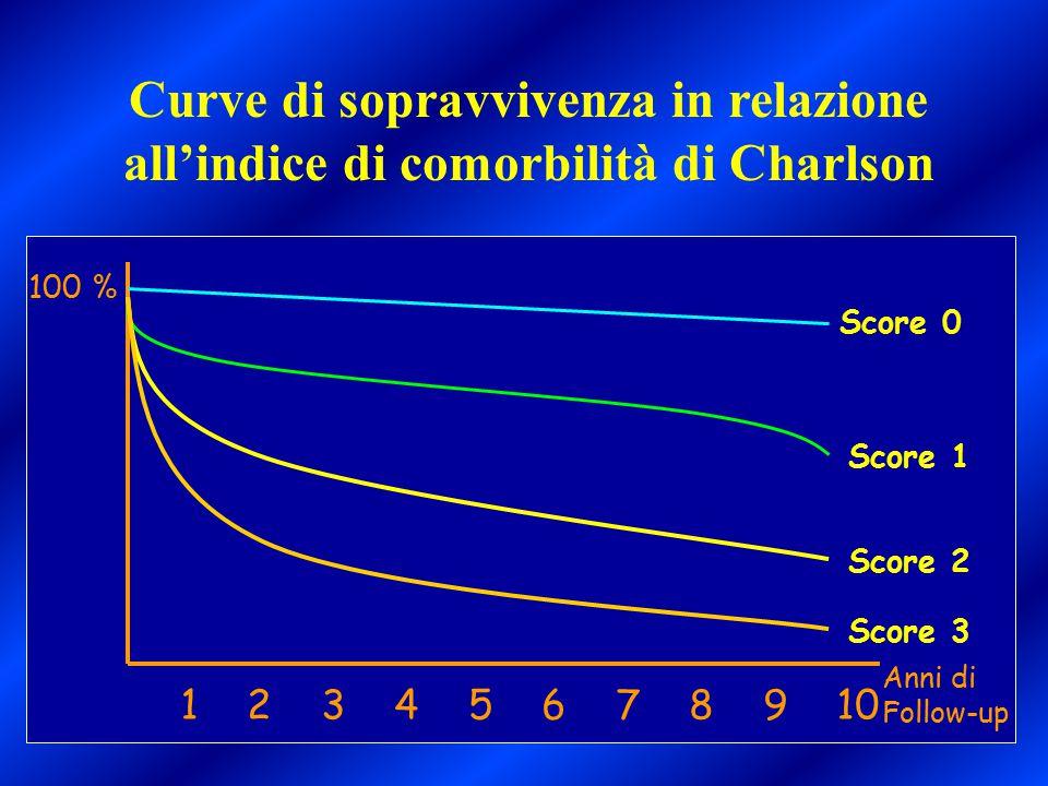 Curve di sopravvivenza in relazione all'indice di comorbilità di Charlson