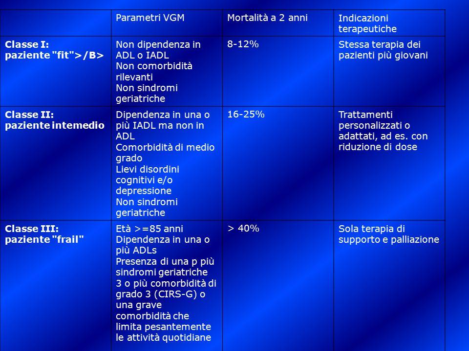 Parametri VGM. Mortalità a 2 anni. Indicazioni terapeutiche. Classe I: paziente fit >/B>