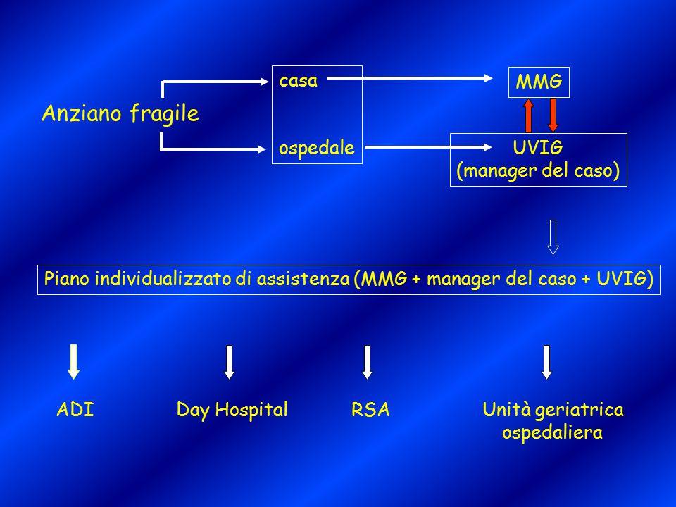 Anziano fragile casa ospedale MMG UVIG (manager del caso)