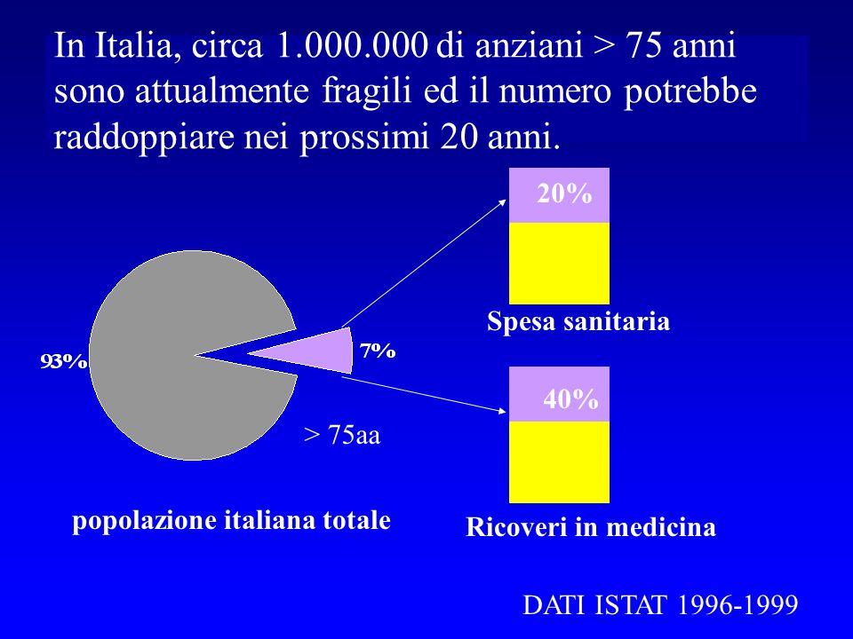 In Italia, circa 1.000.000 di anziani > 75 anni sono attualmente fragili ed il numero potrebbe raddoppiare nei prossimi 20 anni.