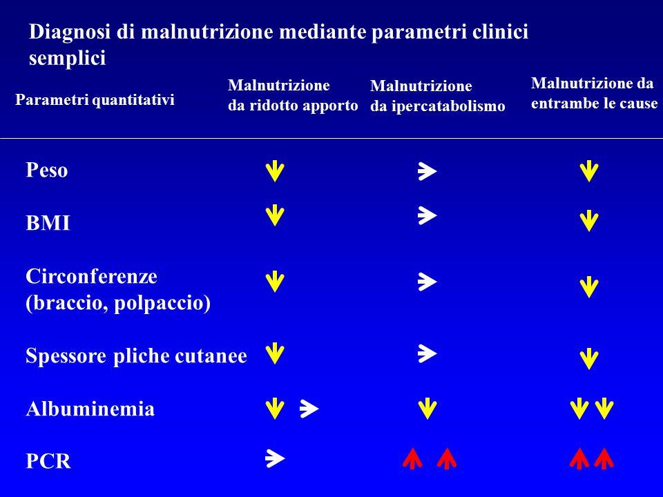 Diagnosi di malnutrizione mediante parametri clinici semplici