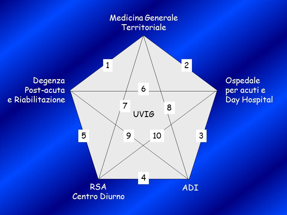 Medicina Generale Territoriale