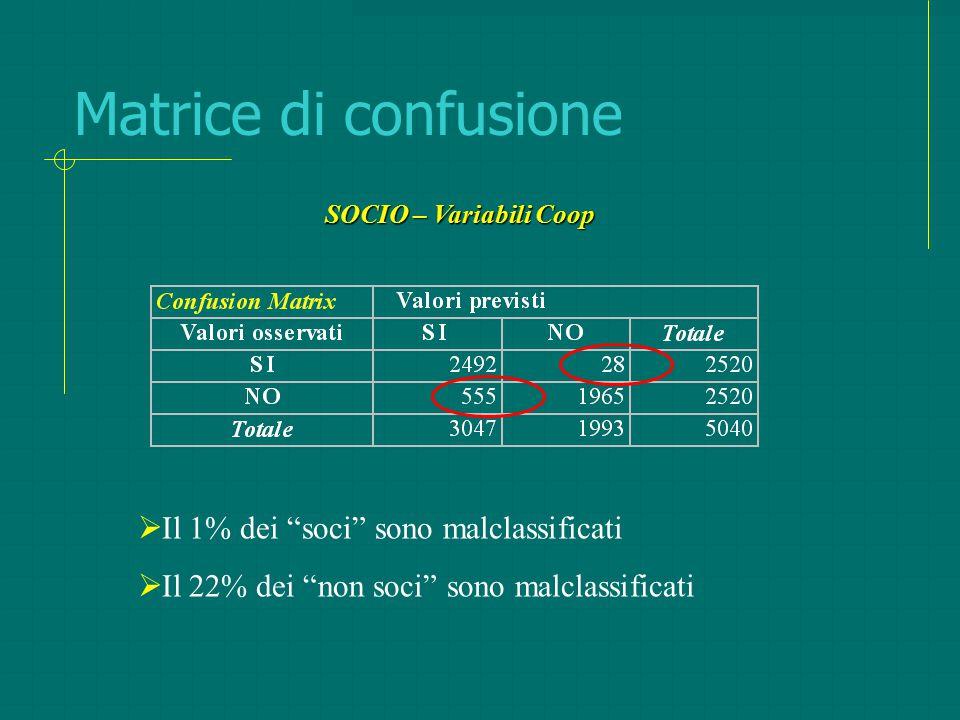 Matrice di confusione Il 1% dei soci sono malclassificati